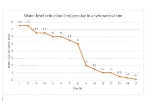 Riduzione Livello Dell'acqua (cm) Al Giorno In Due Settimane